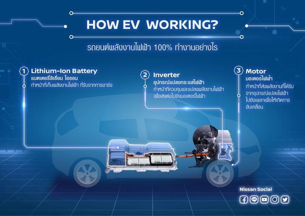 นิสสัน ส่งขุมพลังมอเตอร์ไฟฟ้าอัจฉริยะตัวใหม่ E-POWER