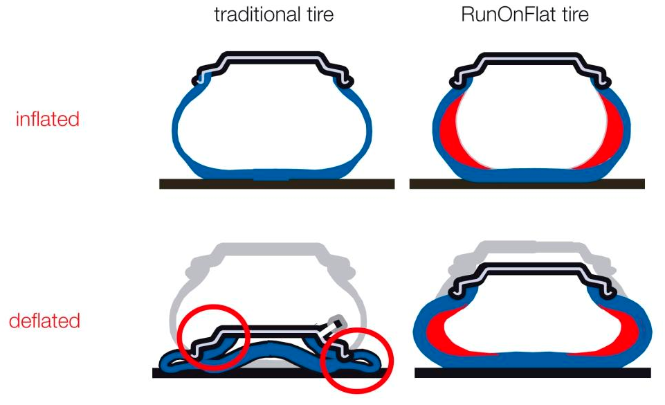 [Image: run-flat-deflated-vehicle-extrication-operations.png]